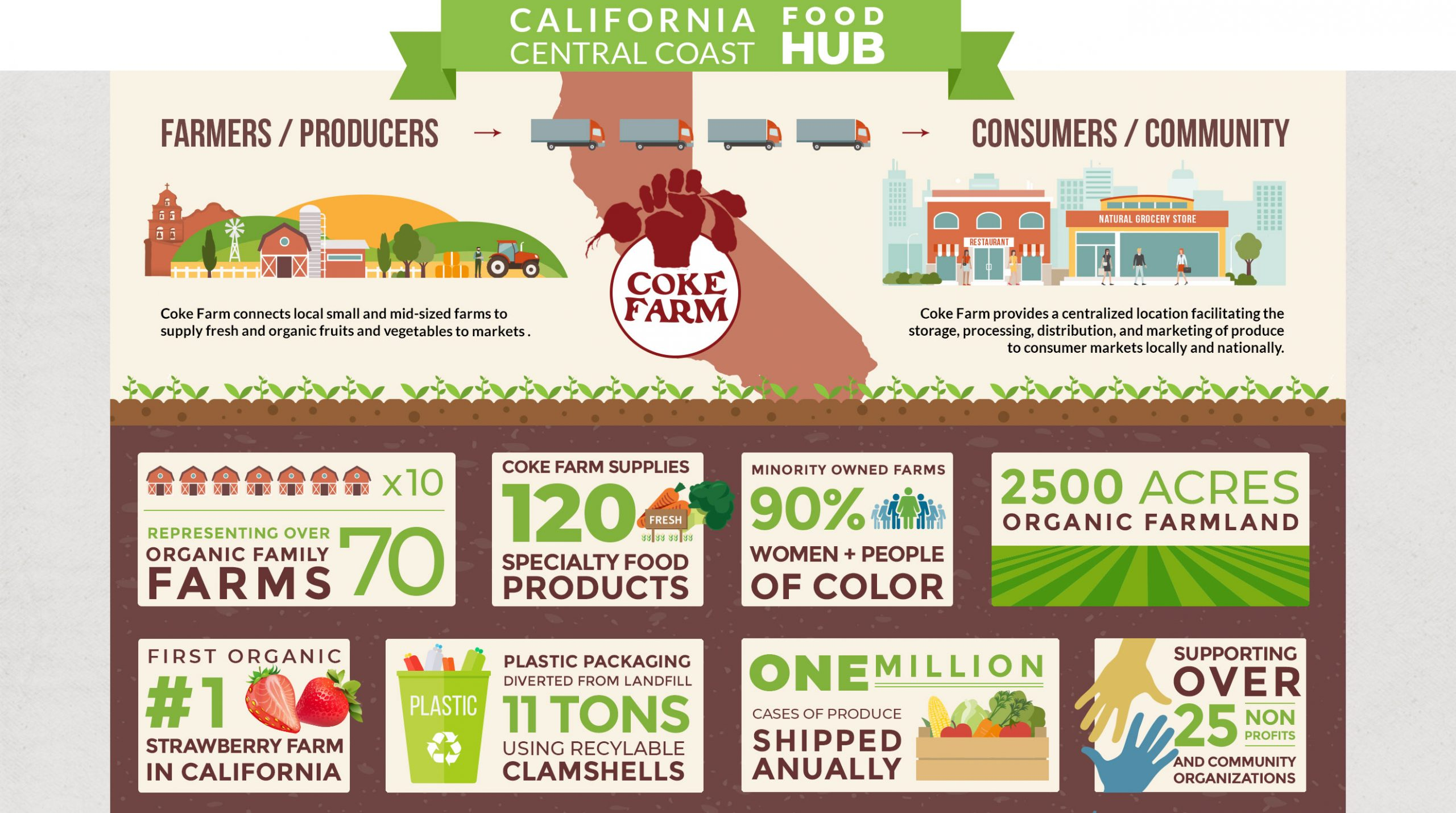 California Central Coast Organic Food Hub